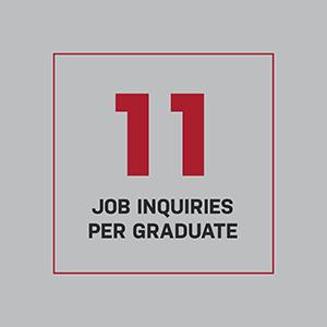 Eleven job inquiries per graduate