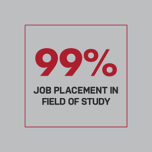 Ninety nine percent job placement in field of study