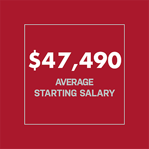 Forty seven thousand four hundred and ninety dollars average starting salary for recent graduates