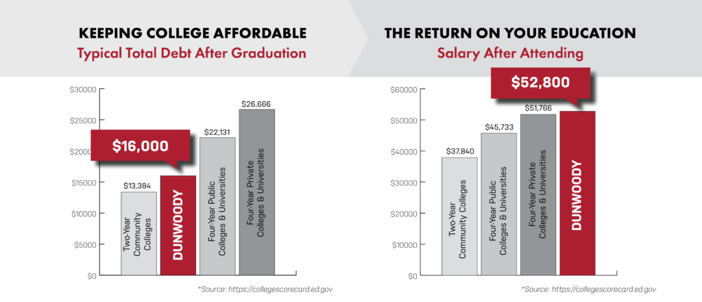 Keeping College Affordable Graphic