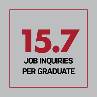 15.7 job inquiries per graduate
