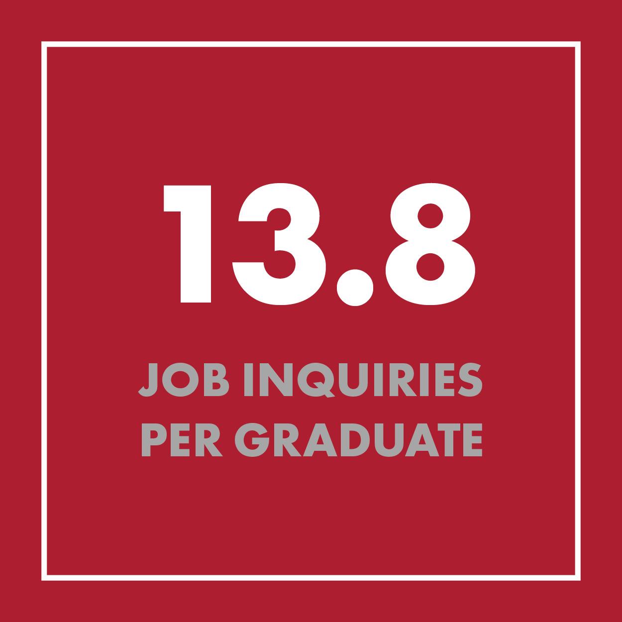 13.8 Job Inquiries Per Grad